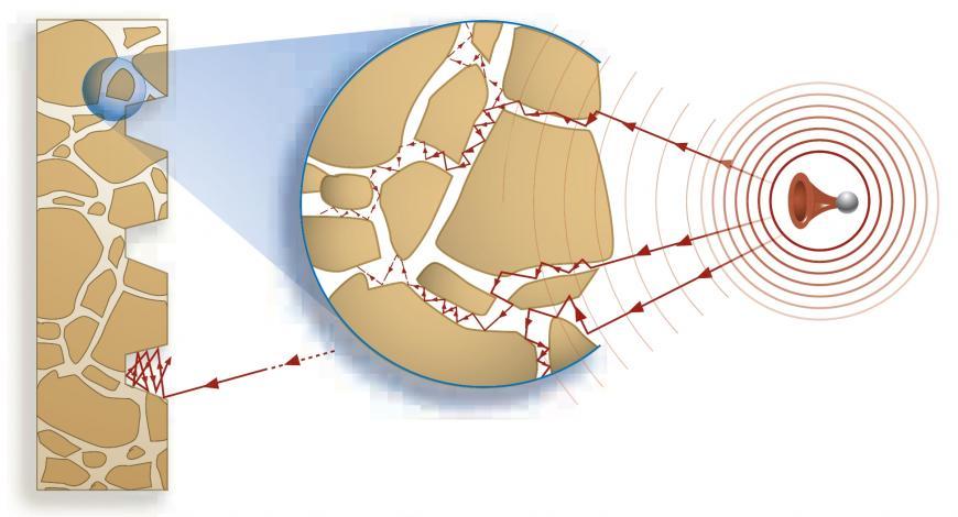 Principe de l'absorption acoustique dans un matériau poreux.