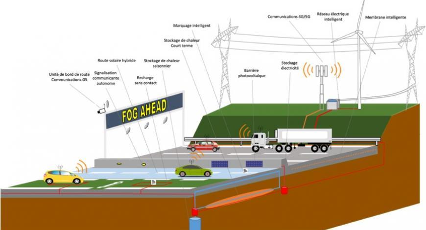 Concept d'autoroute énergétiquement intégrée.