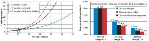 Comparaison de la durée de vie d'une chaussée en fonction de sa structure et de la surcharge à l'essieu appliquée.