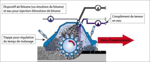 Schéma de fonctionnement et d'incorporation d'émulsion de bitume sous cloche.