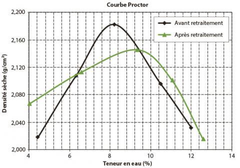 Courbes Proctor du matériau avant et après recyclage.