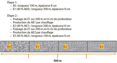 Composition de la planche expérimentale.