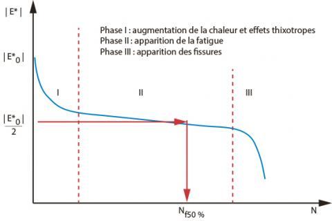 Évolution de la rigidité (Norme du module complexe) en fonction du nombre de cycles (3).