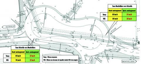 Le giratoire double, dit « cacahuète », illustre la démarche « Route autrement pour une conduite adaptée ».