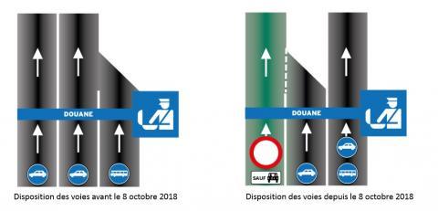 Disposition des voies avant et après la mise en place de la voie de covoiturage.
