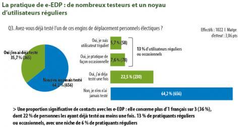 Extrait de l'enquête réalisée par Prévention routière et Allianz France en 2018.