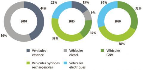Ventes de véhicules particuliers neufs, Actualisation du scénario Énergie-Climat Ademe 2035-2050, Ademe, 2017.