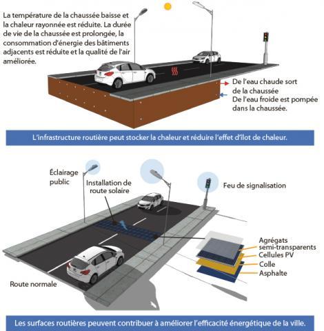 Boulevard énergétiquement intégré : la route solaire thermique peut réduire les effets d'îlots de chaleur (a) tandis que la route solaire photovoltaïque peut améliorer l'efficacité énergétique des villes (b).