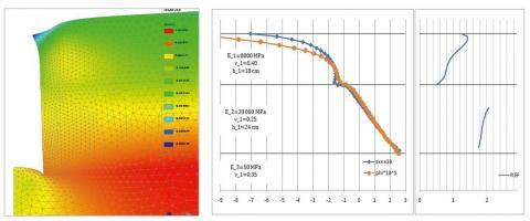Modélisation de la structure aux éléments finis/Contraintes radiales, variations de diamètre et valeurs de R en fonction de la profondeur.