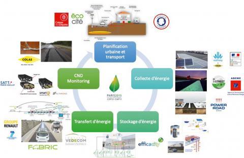 Approche systémique de l'énergie dans les infrastructures routières.