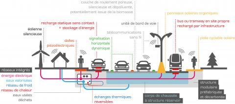 Les technologies des routes de 5e génération (R5G).