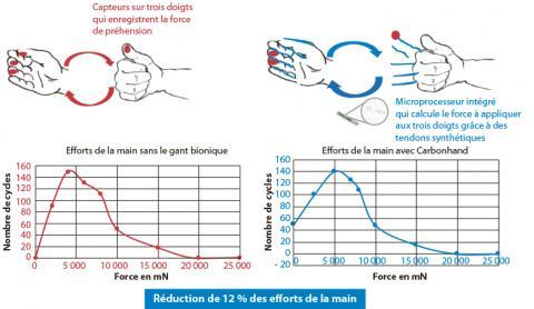 Mesure de réduction des efforts de la main apportée par le gant bionique. En rouge : cas où le gant bionique n'est pas activé, on enregistre les mouvements naturels de la main. En bleu : cas où le gant bionique est activé, on enregistre l'apport du gant b
