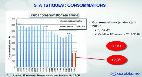 Consommation française de bitumes.
