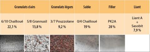 Composition de l'asphalte coulé Puma.
