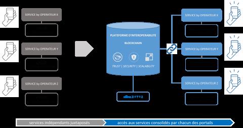 Plate-forme d'interopérabilité blockchain : approche fonctionnelle.