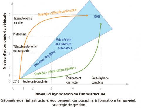 Vision schématique des stratégies possibles pour le déploiement de la mobilité autonome.