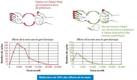 Mesure de réduction des efforts de la main apportée par le gant bionique. En rouge : cas où le gant bionique n'est pas activé, on enregistre les mouvements naturels de la main. En vert : cas où le gant bionique est activé, on enregistre l'apport du gant b