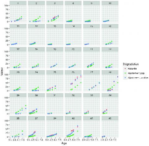 Exemple de résultat avec un modèle statistique d'évolution des fissures sur un réseau routier de 45 sections.