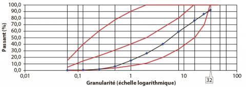 Courbe granulométrique des matériaux traités.