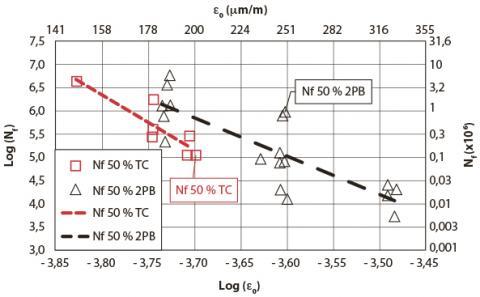 Résultats de fatigue de différents tests standard et représentation classique des courbes de Wöhler dans le domaine log 0-log N _(f_50%,) (log pk - log Nf_50%,) à la même température d'essai.