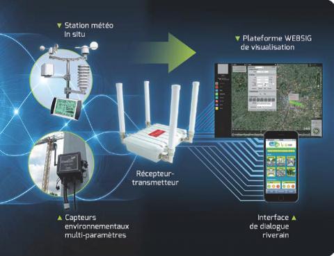 Smart Environmental System est un outil innovant de suivi en temps réel de l'état de l'environnement, alimenté à la fois par des capteurs de terrain et par les riverains eux-mêmes via leur smartphone.