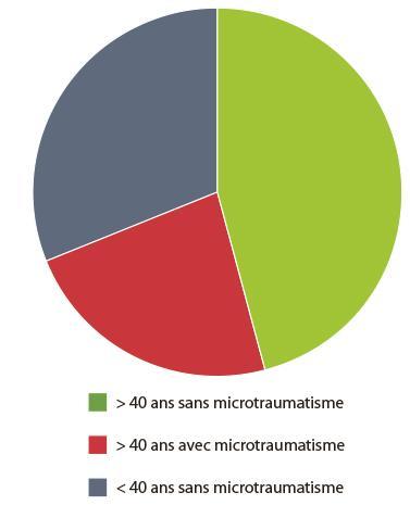 Population de salariés avec ou sans microtraumatisme de la main d'après l'enquête préalable menée avec les ergonomes de Bioservo.