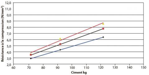 Résistance en compression à 7 et 28 jours en fonction du dosage en ciment.