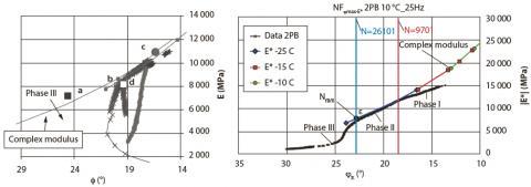 Exemple de résultats d'essais de fatigue présenté dans l'espace de black pour identifier la transition entre les phases II et III : (a) données d'essais de TC et 4PB14, (b) données d'essai 2PB(22).
