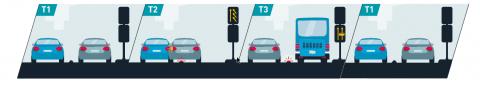 T1 : situation courante – 2 voies de circulation T2 : bus détecté – instruction de se rabattre sur la voie de gauche T3 : passage du bus – voie réservée T1 : retour à la situation courante – 2 voies de circulation.
