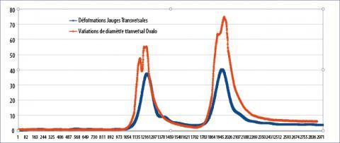 Comparaison des valeurs de déformations issues des jauges résistives et de la variation de diamètre transversale au passage de la charge roulante.