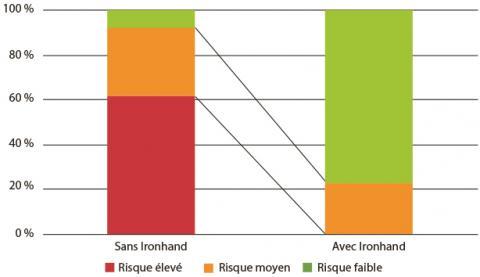 Évaluation du risque TMS selon la méthode KIM-MHO pour 2 postes étudiés.