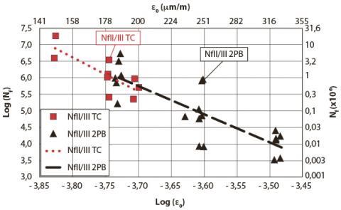 Résultats de fatigue pour les essais T/C 2PB à 10 °C et 25 Hz avec la prise en compte du critère NfII/III.