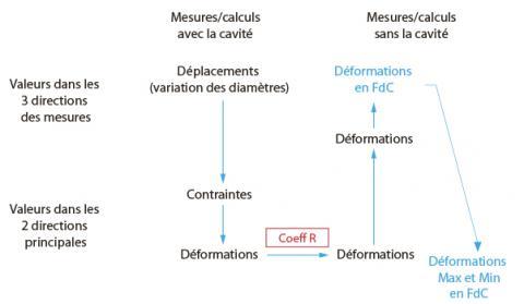 Représentation de la séquence de calculs.