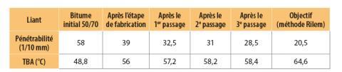 Variation des paramètres de consistance du liant de l'enrobé en fonction du nombre de passage dans le tube réchauffeur de la centrale d'enrobage de type Amman