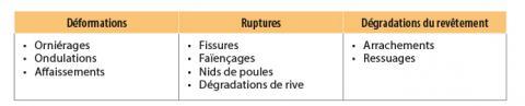 Indices de dégradation selon la directive n° 11 de l'OEMA