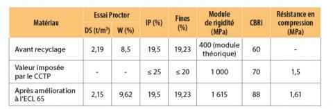 Récapitulatif des essais CBRi sur matériaux améliorés.