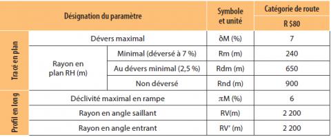 Paramètres géométriques de la route Ketta-Djoum.