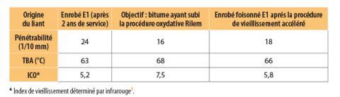 Caractérisation du liant après l'application du protocole de vieillissement accéléré.