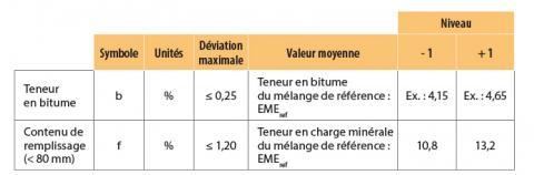 Valeurs limites pour les deux facteurs analysés dans le programme d'essai.