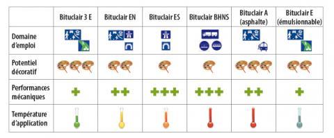 Domaine d'emploi des différentes catégories de Bituclair.