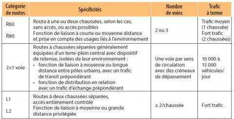 Catégories de routes en France.