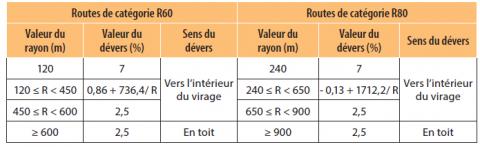 Valeur de dévers pour les routes de catégories R60/R80 en France.