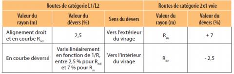 Valeur de dévers pour les routes de catégories 2x1 voie et L1/L2 en France.